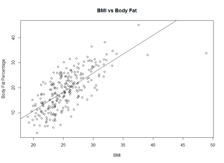 BMI_v_body_fat